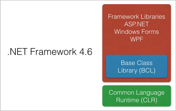 Outline of the .NET Framwork