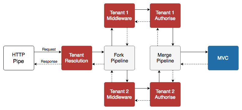 Tenant specific middleware showing fork and merge of pipeline