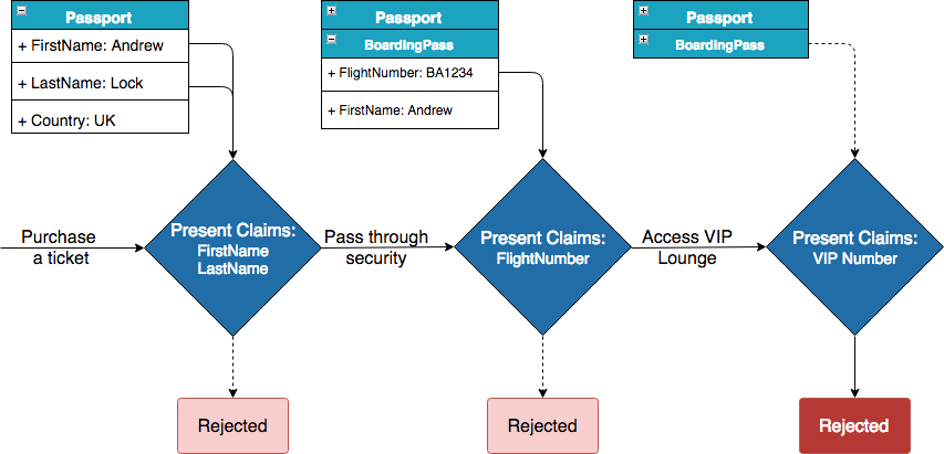 Image of multiple identities and claims at an airport