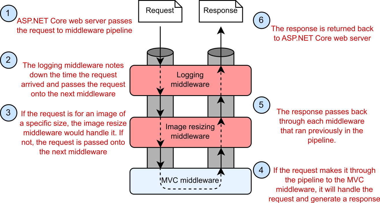 Example of a middleware pipeline