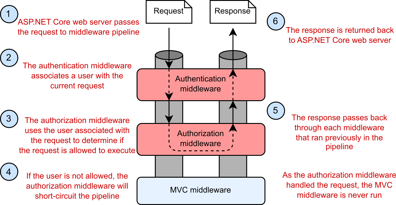 Example of a middleware component modifying the request for use later in the pipeline
