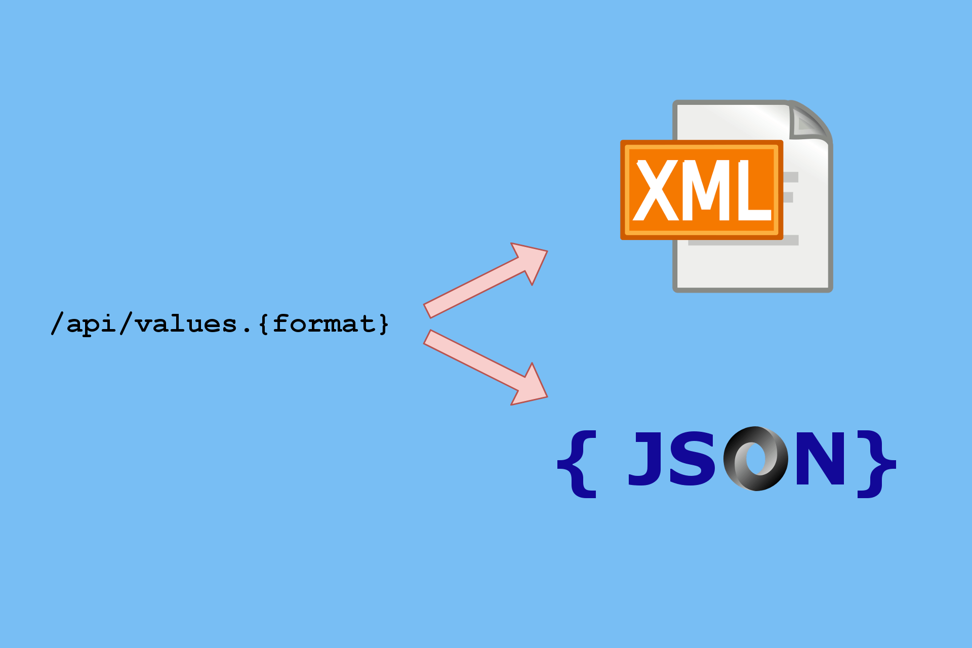 How to format response data as XML or JSON, based on the request URL in ASP.NET Core