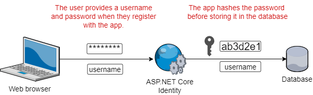 asp.net user password reset