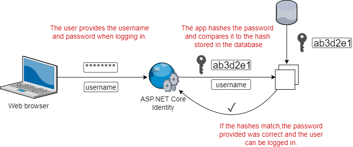 Exploring the ASP NET Core Identity PasswordHasher