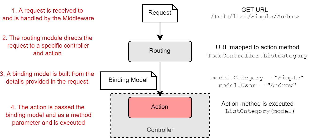 Figure 2. Routing a request to a controller, and building a binding model. A request to the URL /todo/list/Simple/Andrew results in the ListCategory action being executed, passing in a populated binding model