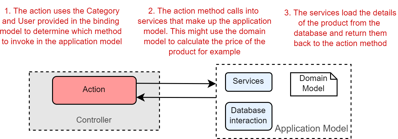 Figure 3. When executed, an action invokes the appropriate methods in the application model.