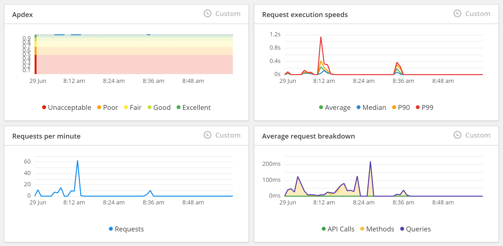 Raygun APM dashboard graphs