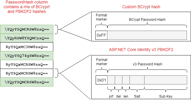 Safely migrating passwords in ASP NET Core Identity with a