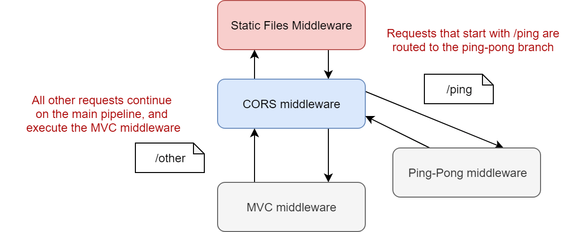 Image of a branching middleware pipeline