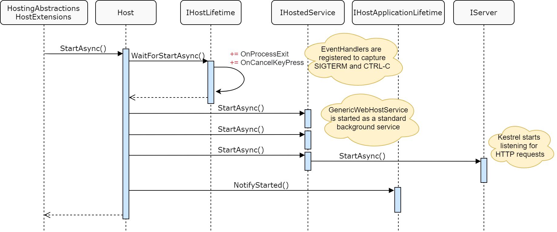 Sequence diagram for Host.StartAsync()