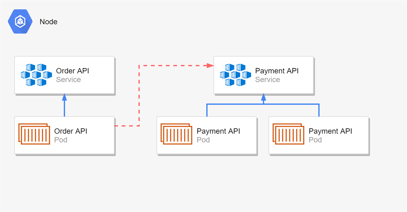 A service for the Order API containing one pod, a service for the Payments API containing 2 pods. The Order API pod is calling the Payments API service