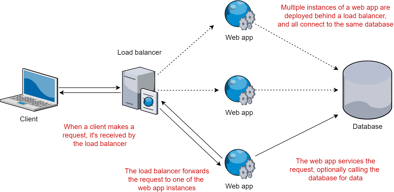 Load balancing applications in a web farm