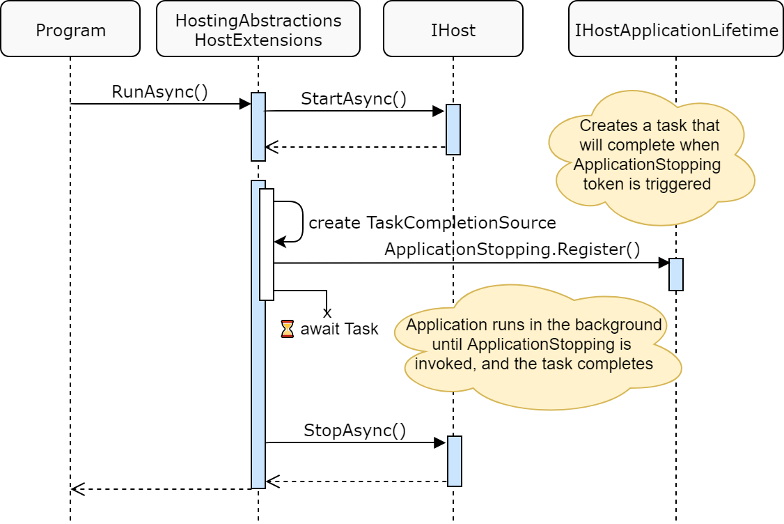 Sequence diagram for program startup