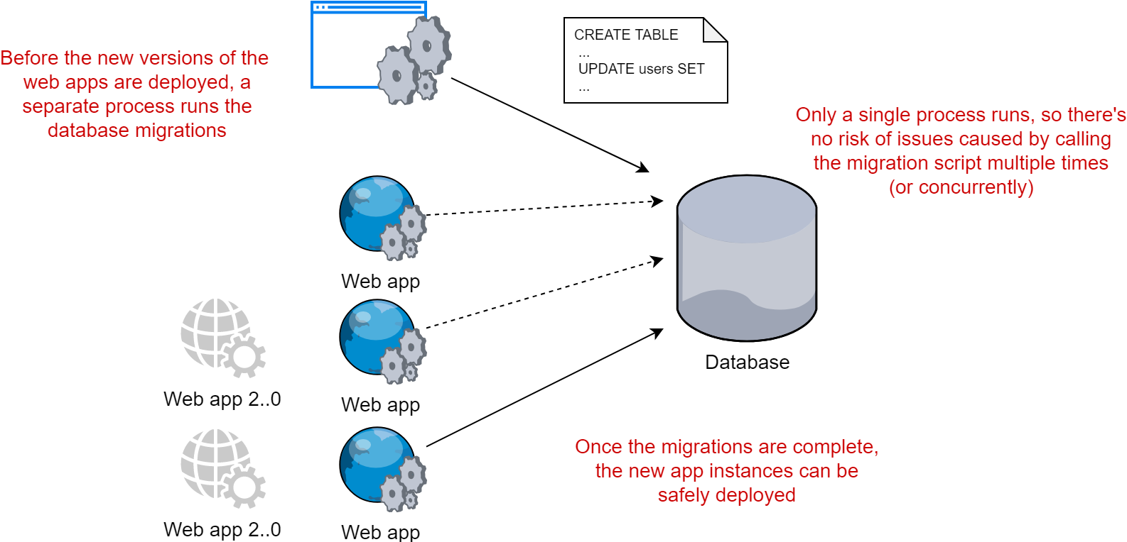 Running database migrations safely using an external process