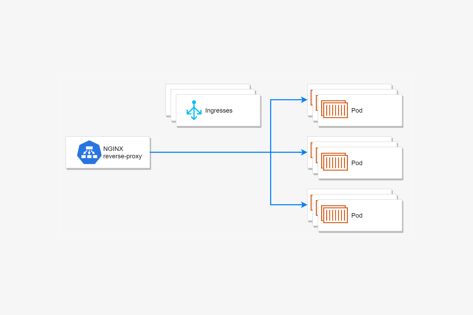 Banner image for Avoiding downtime in rolling deployments by blocking SIGTERM