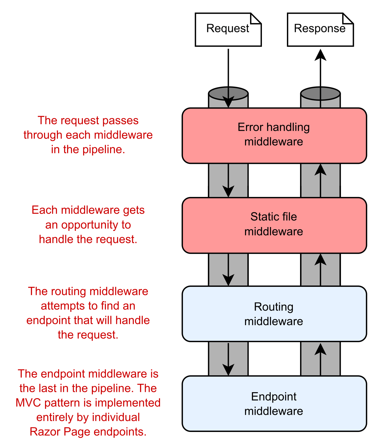 Image showing a middleware pipeline consisting of 4 middleware components.