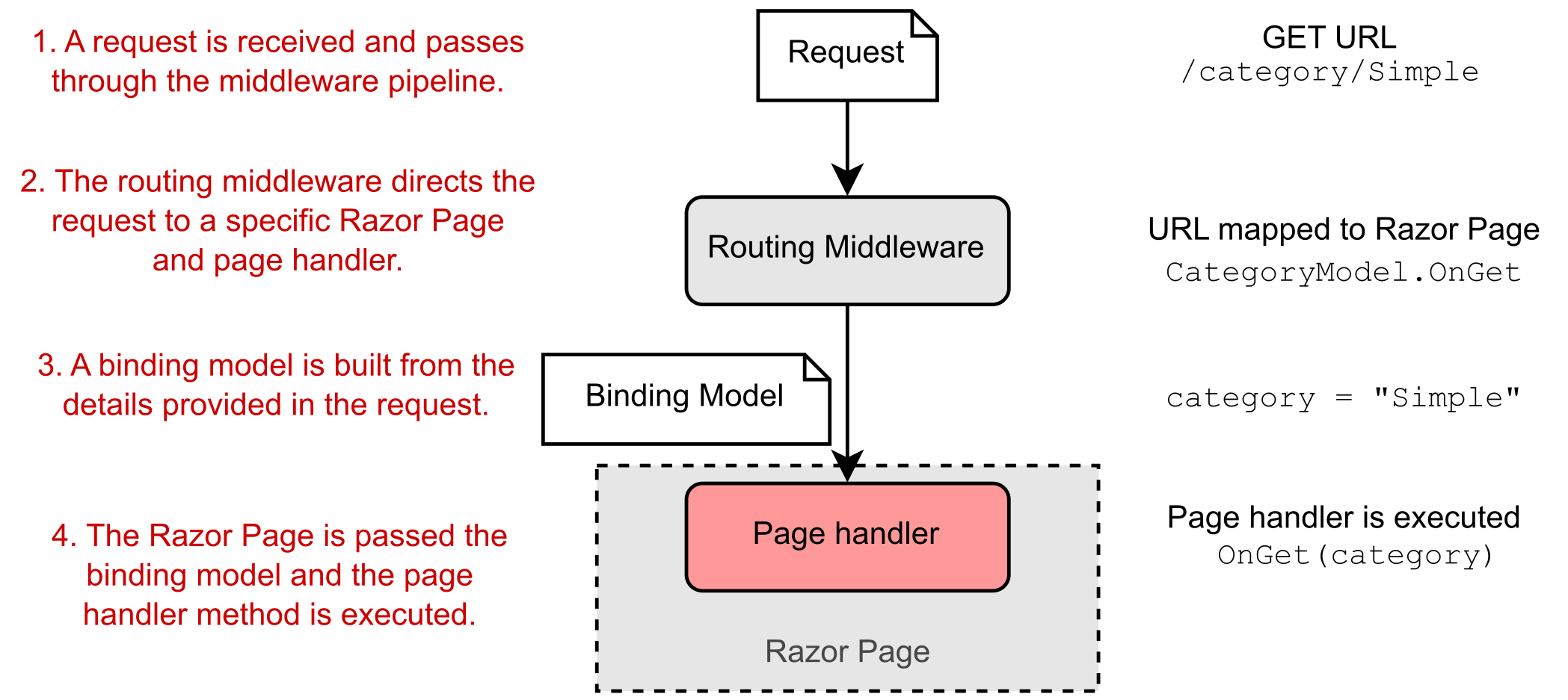 Image showing a request being routed to a Razor Page handler.