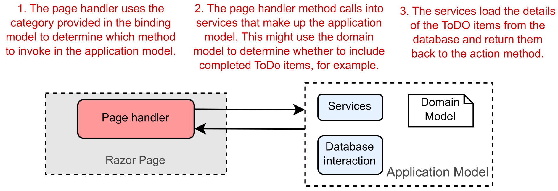 Image showing a page handler calling methods in the application model