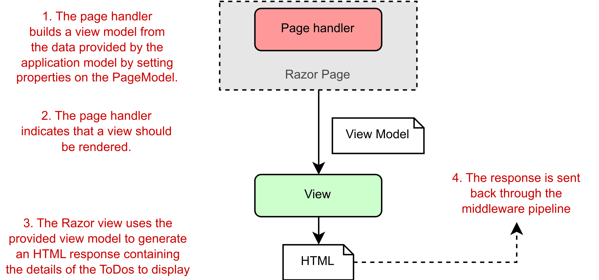 Passing the PageModel to a Razor View, which uses it to generate HTML