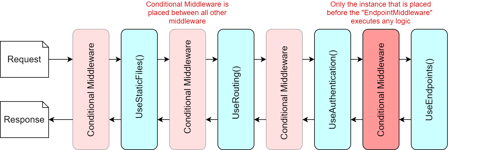 Conditional middleware is added between all the other middleware, but only executes its logic in one location