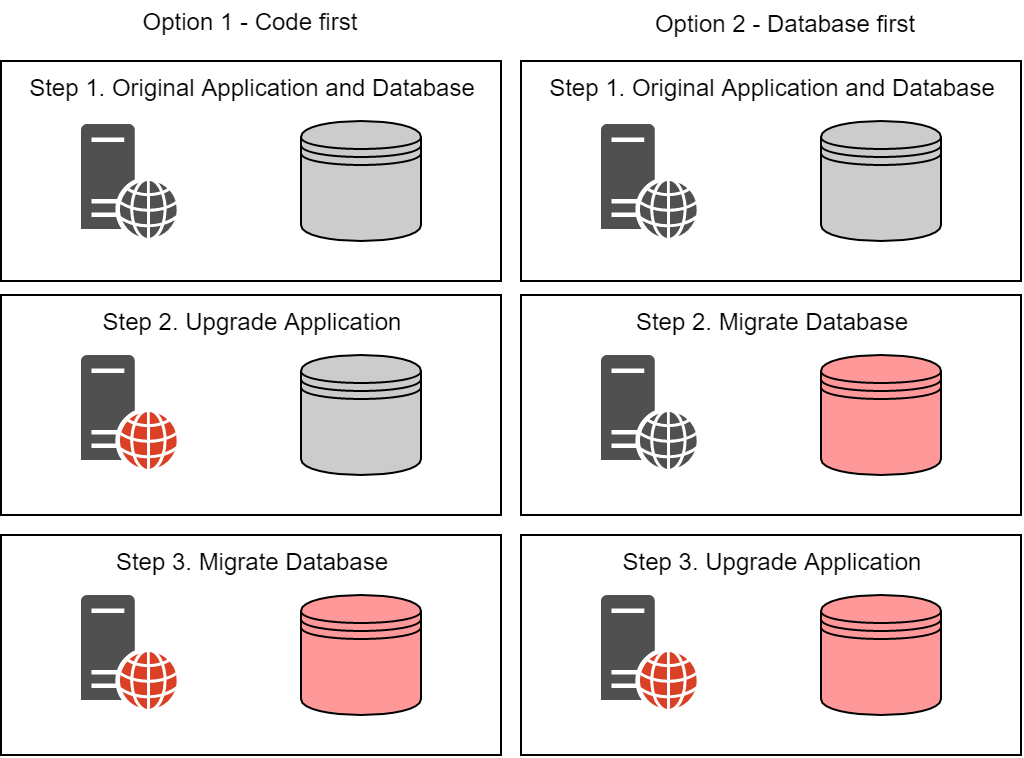 Image showing the two types of database schema migration