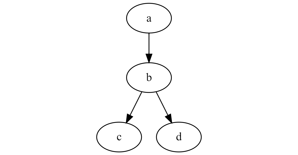 A simple directed graph