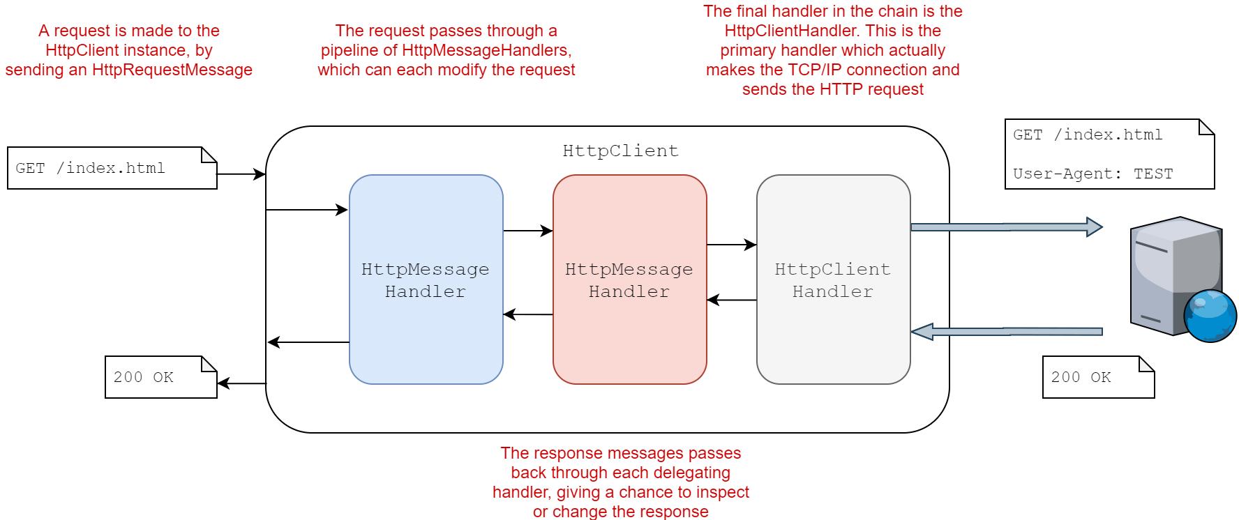 Exploring the code behind IHttpClientFactory in depth