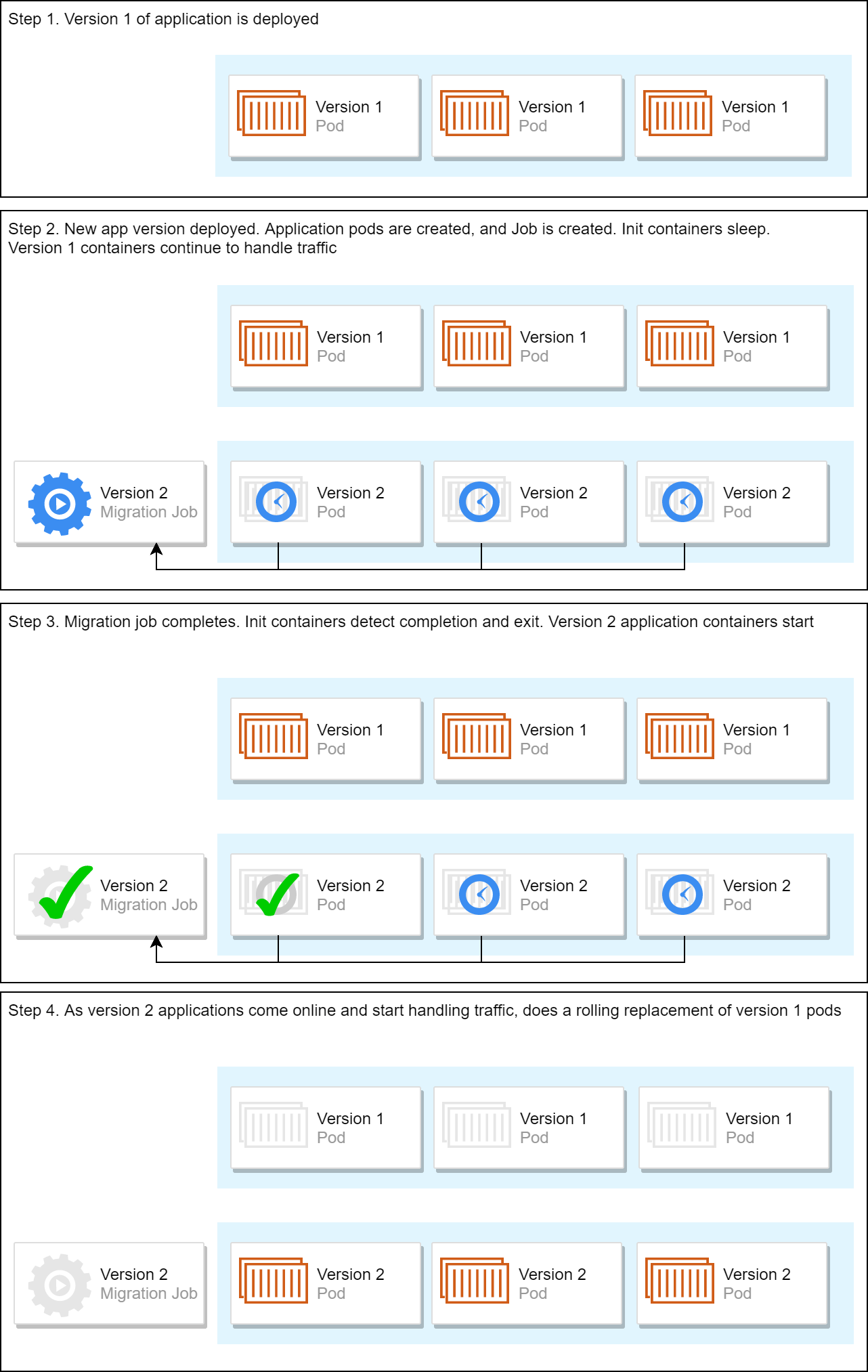 Image showing the deployment process using Jobs and init containers