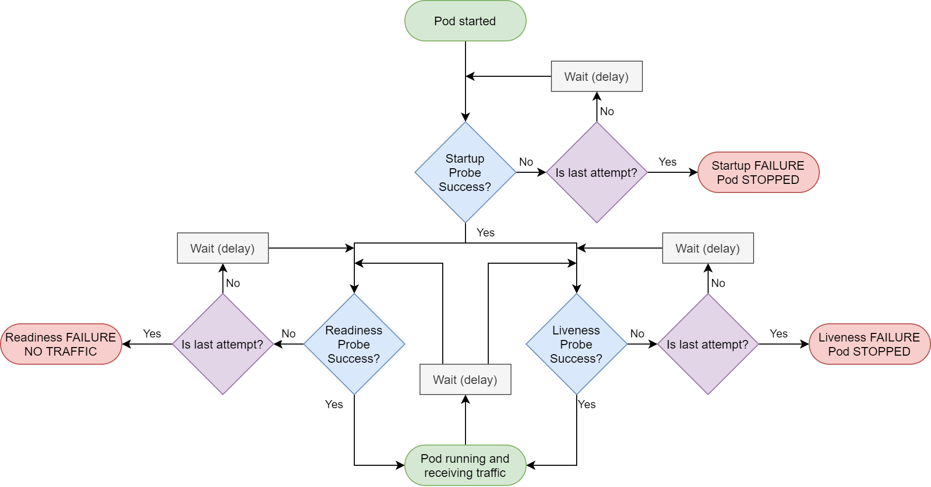 Flow chart of probes in kubernetes