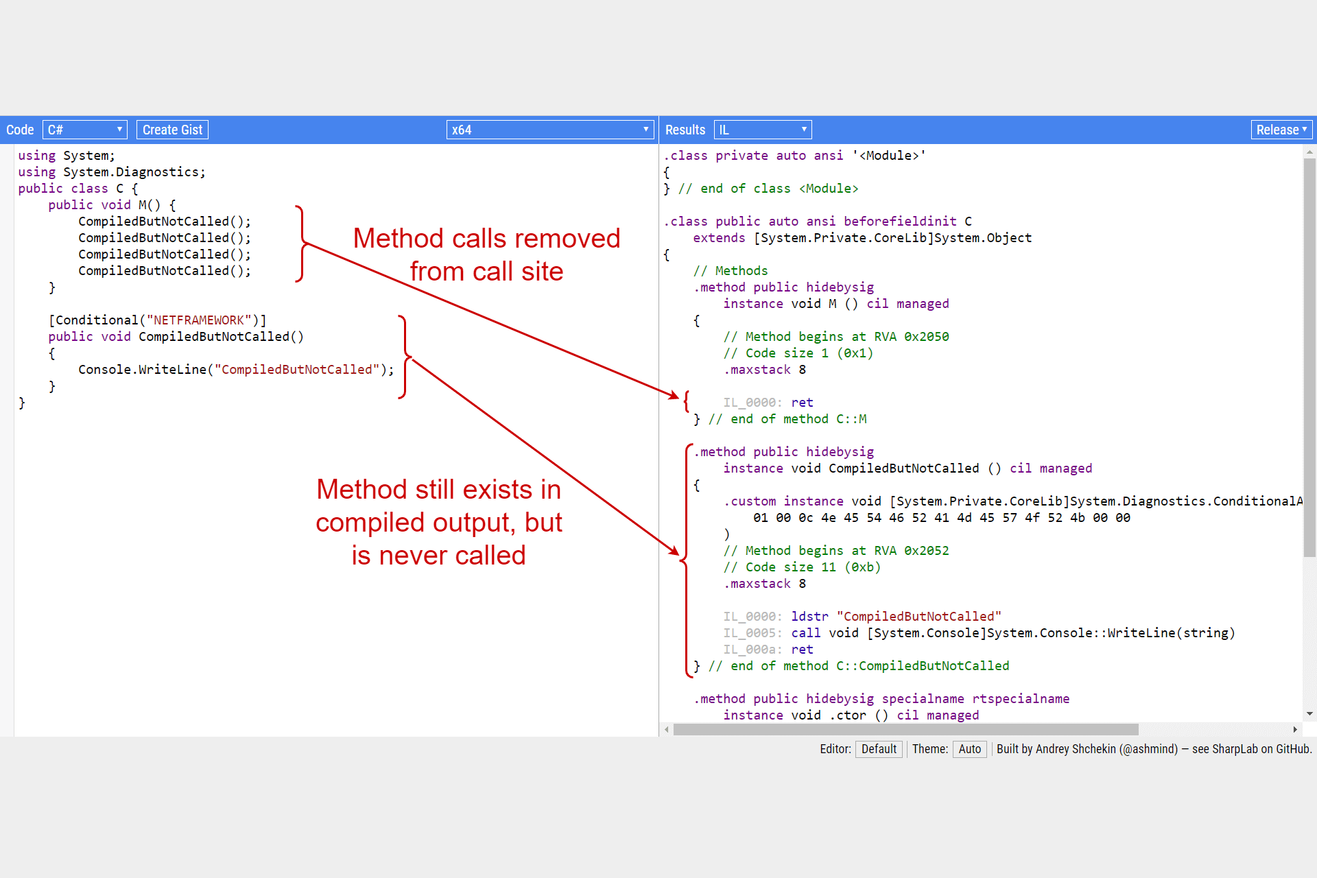 Conditional compilation for ignoring method calls with the ConditionalAttribute