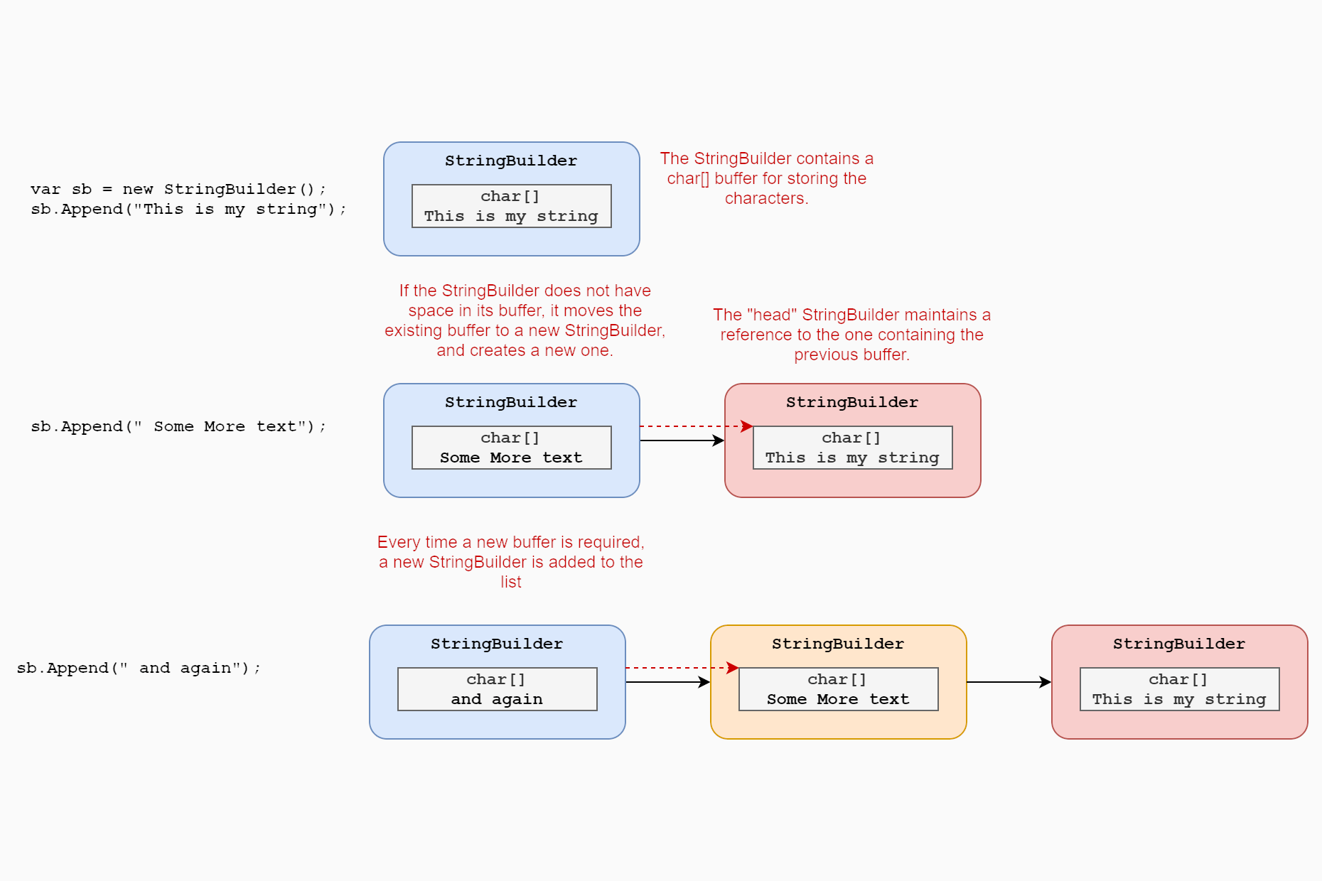 The overall design and a first look at the internals: A deep dive on StringBuilder - Part 1