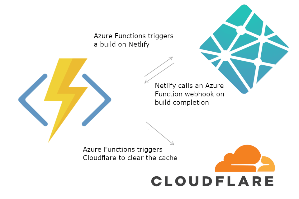 Using Azure Functions with Netlify and Cloudflare