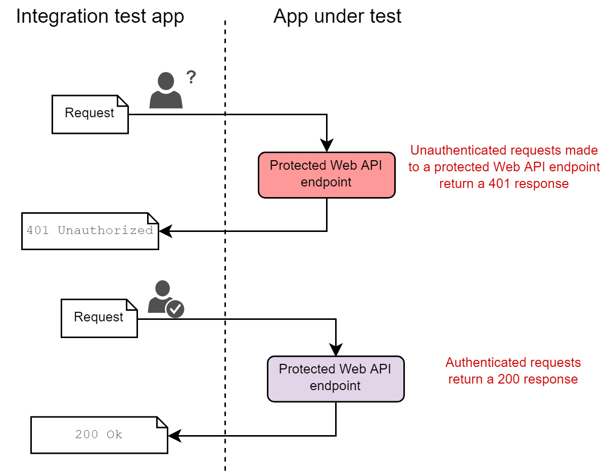 Running smoke tests for ASP NET Core apps in CI using Docker