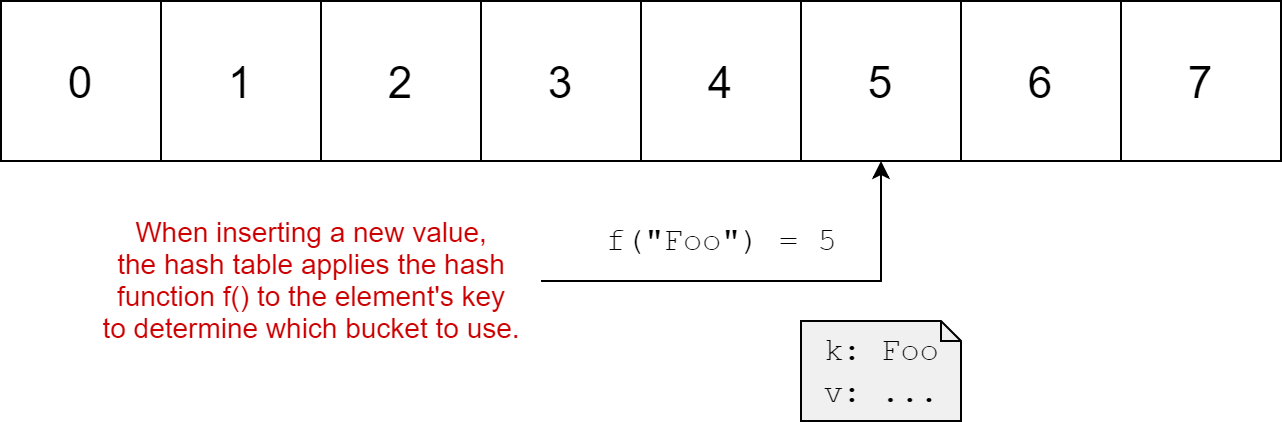 Storing a value in a hash bucket