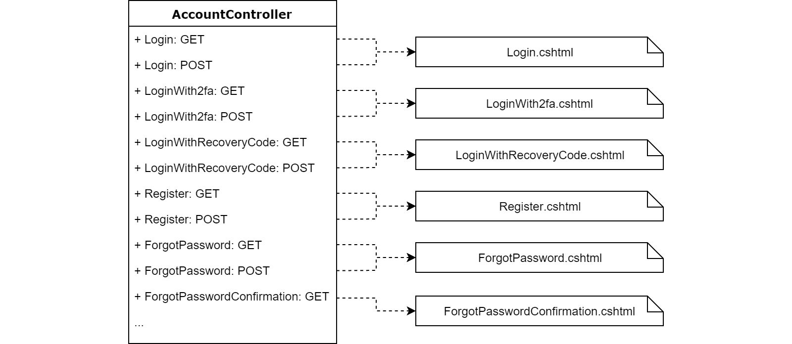 Diagram showing how Identity AccountController in MVC consists of many pairs of actions