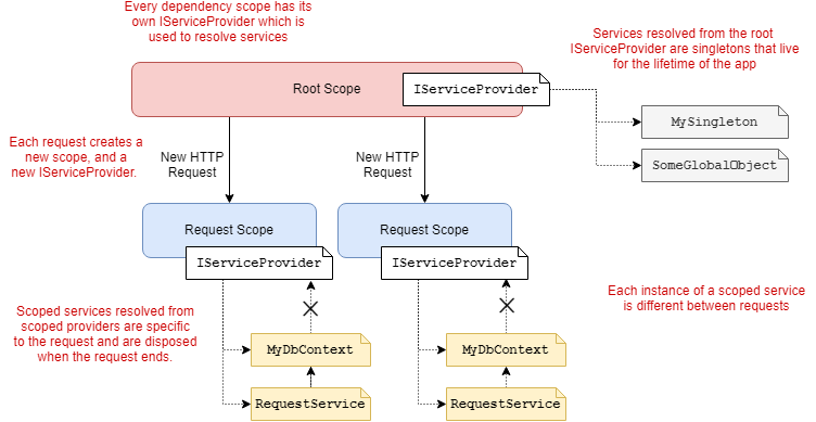 Singleton and scoped service resolution in ASP.NET Core DI